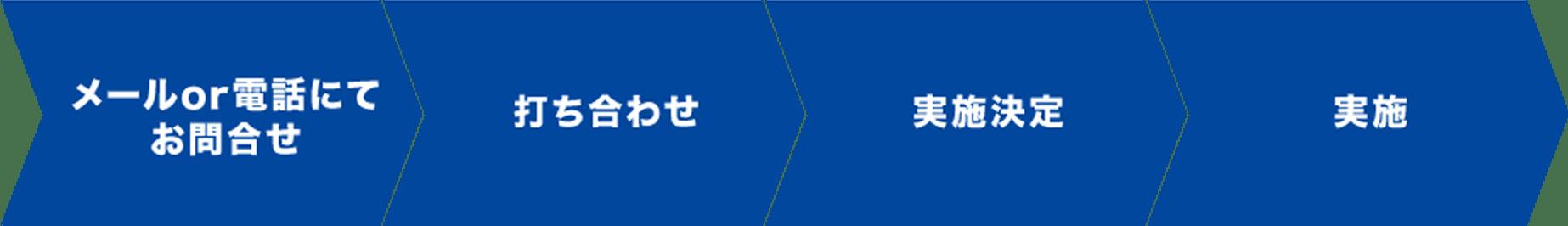 メールor電話にてお問合せ→打ち合わせ→実施決定→実施
